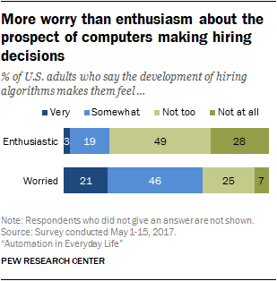 More worry than enthusiasm about the prospect of computers making hiring decisions