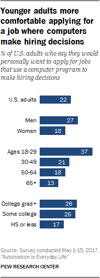 Younger adults more comfortable applying for a job where computers make hiring decisions