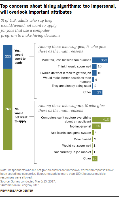 Top concerns about hiring algorithms: too impersonal, will overlook important attributes