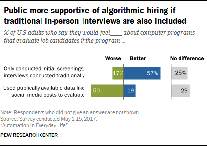 Public more supportive of algorithmic hiring if traditional in-person interviews are also included