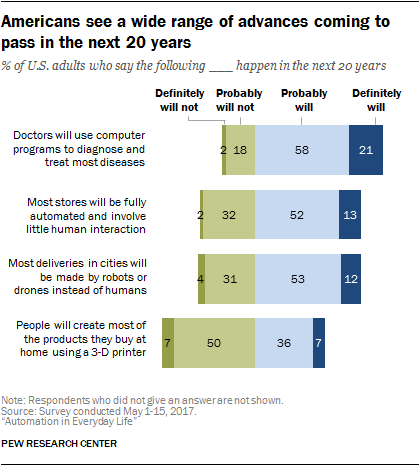Americans see a wide range of advances coming to pass in the next 20 years