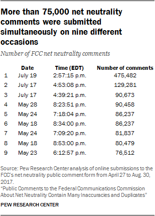 More than 75,000 net neutrality comments were submitted simultaneously on nine different occasions