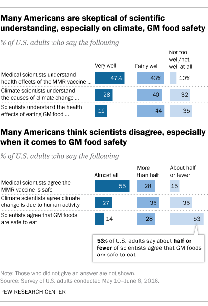 Minorities Of People Express Strong Trust In Scientistsu0027 Understanding Of  The Causes Of Climate Change (28%) Or The Health Effects Of Eating GM Foods  (19%), ...