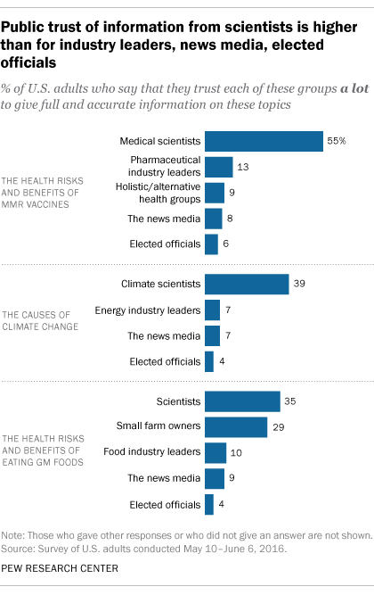 Public trust of information from scientists is higher than for industry leaders, news media, elected officials