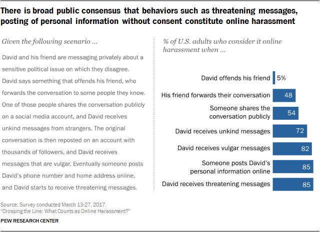 There is broad public consensus that behaviors such as threatening messages, posting of personal information without consent constitute online harassment