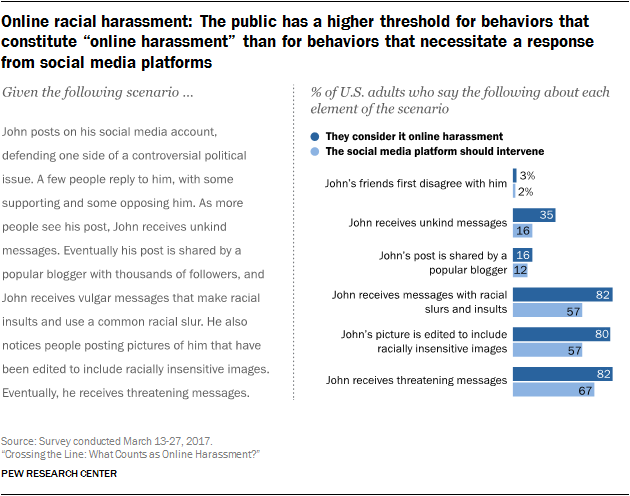 "Online racial harassment: The public has a higher threshold for behaviors that constitute ""online harassment"" than for behaviors that necessitate a response from social media platforms"