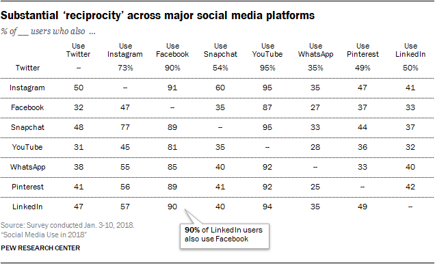Substantial 'reciprocity' across major social media platforms