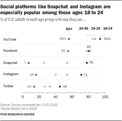 Pew research data on social media popularity
