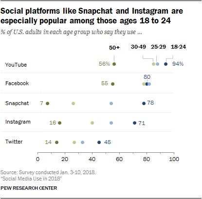 Social Media Use 2018: Demographics and Statistics | Pew ...