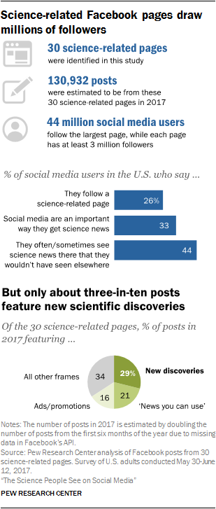 Science-related Facebook pages draw millions of followers, but only about three-in-ten posts feature new scientific discoveries