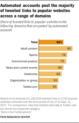 Automated accounts post the majority of tweeted links to popular websites across a range of domains