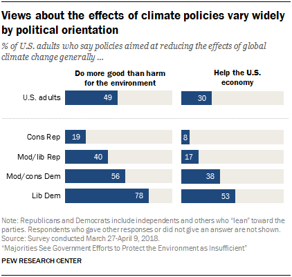 Views about the effects of climate policies vary widely by political orientation