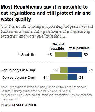Most Republicans say it is possible to cut regulations and still protect air and water quality