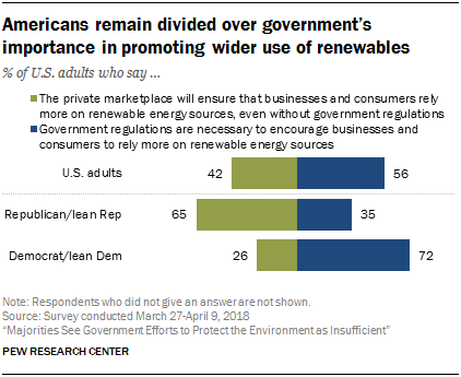 Americans remain divided over government's importance in promoting wider use of renewables