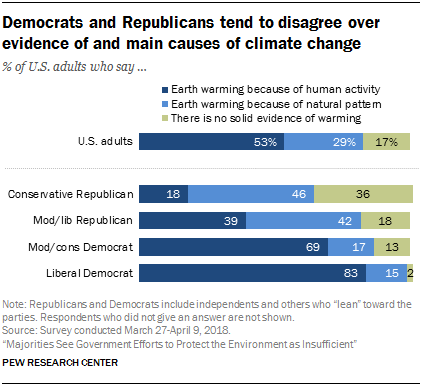 Democrats and Republicans tend to disagree over evidence of and main causes of climate change