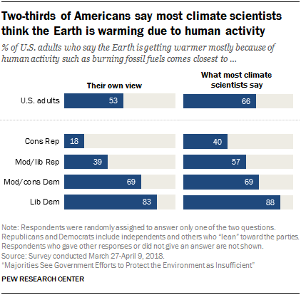 Two-thirds of Americans say most climate scientists think the Earth is warming due to human activity