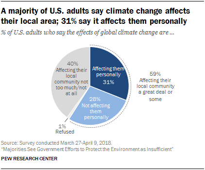 A majority of U.S. adults say climate change affects their local area; 31% say it affects them personally