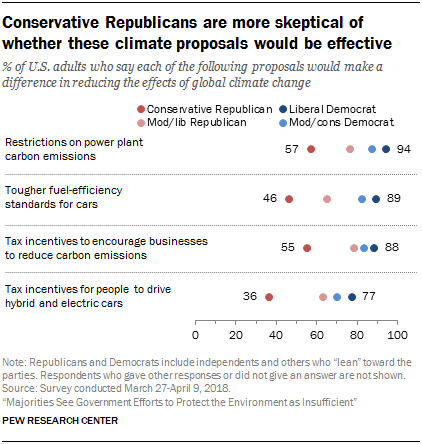 Conservative Republicans are more skeptical of whether these climate proposals would be effective