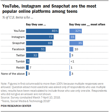 YouTube, Instagram and Snapchat are the most popular online platforms among teens