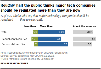 Roughly half the public thinks major tech companies should be regulated more than they are now