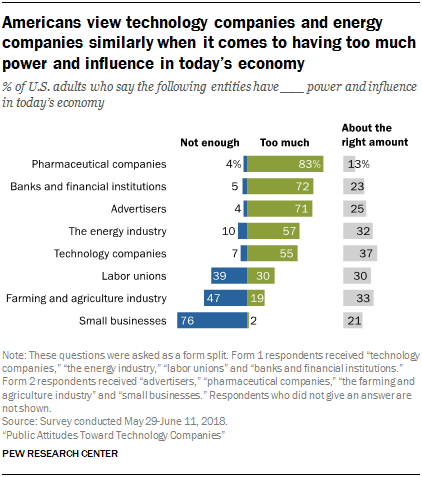 Americans view technology companies and energy companies similarly when it comes to having too much power and influence in today's economy