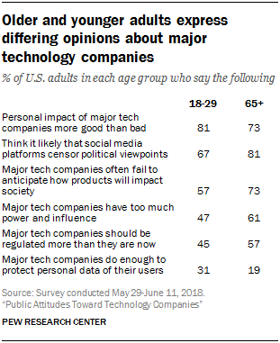 Older and younger adults express differing opinions about major technology companies