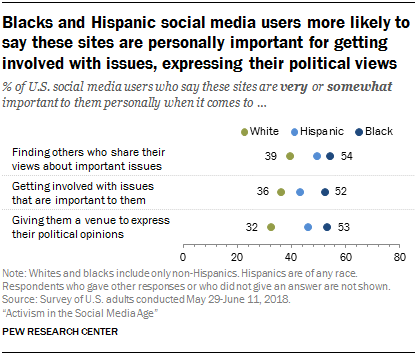 Blacks and Hispanic social media users more likely to say these sites are personally important for getting involved with issues, expressing their political views