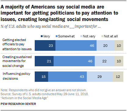 A majority of Americans say social media are important for getting politicians to pay attention to issues, creating long-lasting social movements