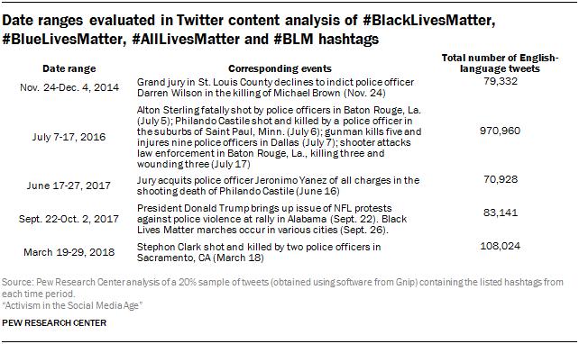 Date ranges evaluated in Twitter content analysis of #BlackLivesMatter, #BlueLivesMatter, #AllLivesMatter and #BLM hashtags