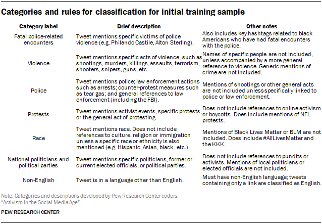 Categories and rules for classification for initial training sample