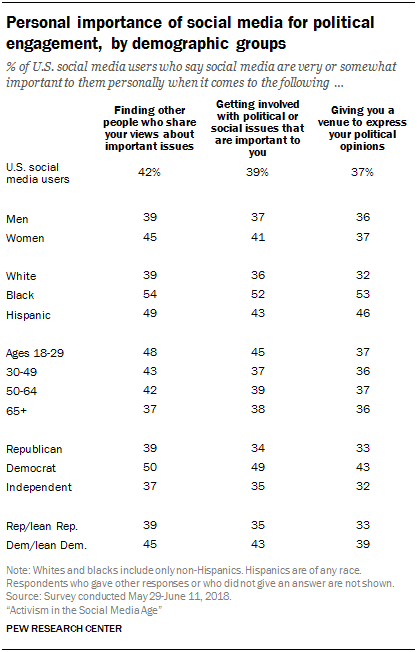 Personal importance of social media for political engagement, by demographic groups