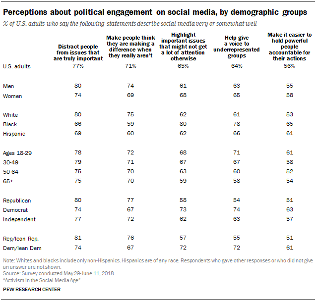 Perceptions about political engagement on social media, by demographic groups