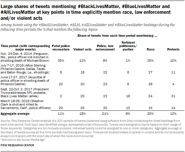 Large shares of tweets mentioning #BlackLivesMatter, #BlueLivesMatter and #AllLivesMatter at key points in time explicitly mention race, law enforcement and/or violent acts