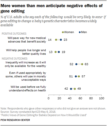 More Women Than Men Anticipate Negative Effects Of Gene Editing