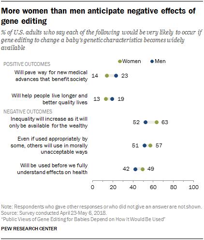 More women than men anticipate negative effects of gene editing