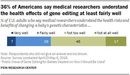 36 Of Americans Say Medical Researchers Understand The Health Effects Gene Editing At Least Fairly Well