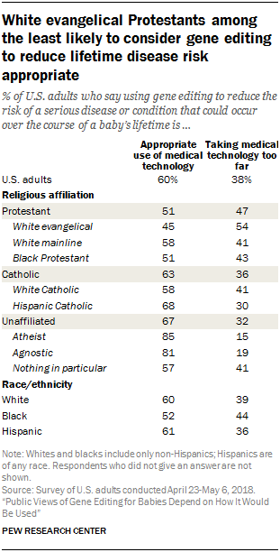 White evangelical Protestants among the least likely to consider gene editing to reduce lifetime disease risk appropriate