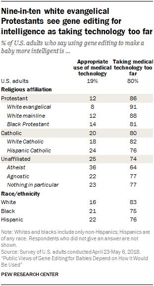 Nine-in-ten white evangelical Protestants see gene editing for intelligence as taking technology too far