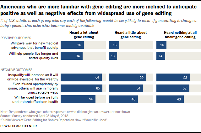 Americans who are more familiar with gene editing are more inclined to anticipate positive as well as negative effects from widespread use of gene editing
