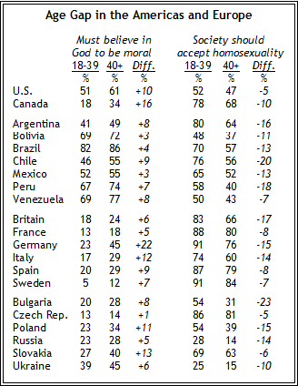 Pew global attitudes homosexuality in christianity