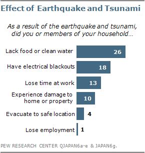 Japan earthquake: Tsunami hits north-east