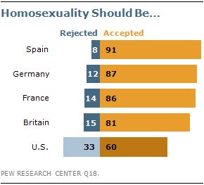 Acceptance of homosexuality in europe