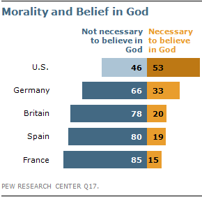 The american western european values gap pew research center in the us women and older respondents place more importance on religion and are more likely than men and younger people to say that faith in god is a altavistaventures Images
