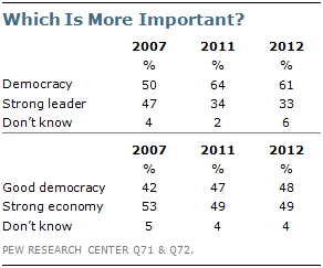 Chapter 3. Attitudes Toward Democracy | Pew Research Center