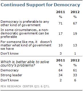 Egyptians Remain Optimistic, Embrace Democracy and Religion in ...