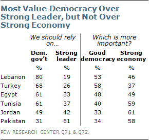 Chapter 2. Views of Democracy | Pew Research Center