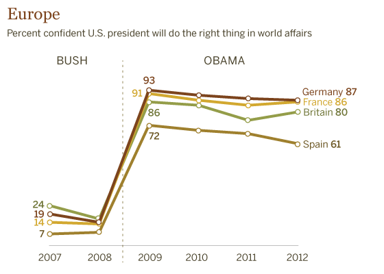 Europeans Much More Confident in Obama than Bush