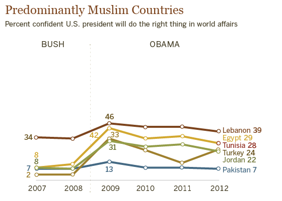 Obama Gets Low Marks in Predominantly Muslim Nations