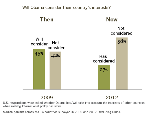 For Many, Expectations for Obama Unmet
