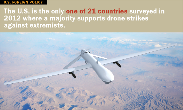 Drone Strikes Widely Opposed